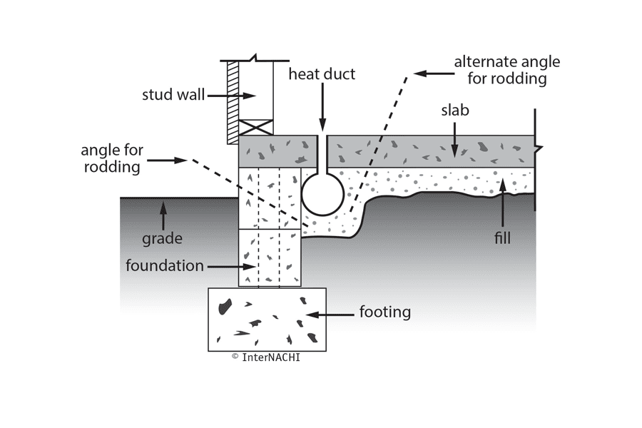 rodding treatment diagram